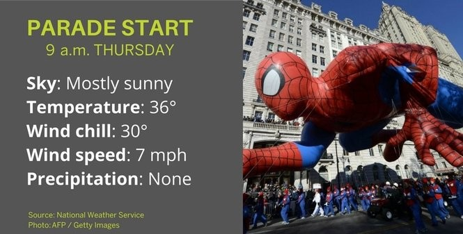 Chilly weather forecast for 2017 Macy's Thanksgiving Day