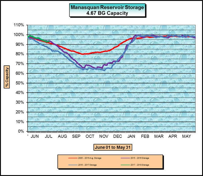 The Manasquan Reservoir in Monmouth County is currently at about 98 percent of its capacity, as indicated by the green line on this chart. (New Jersey Water Supply Authority)