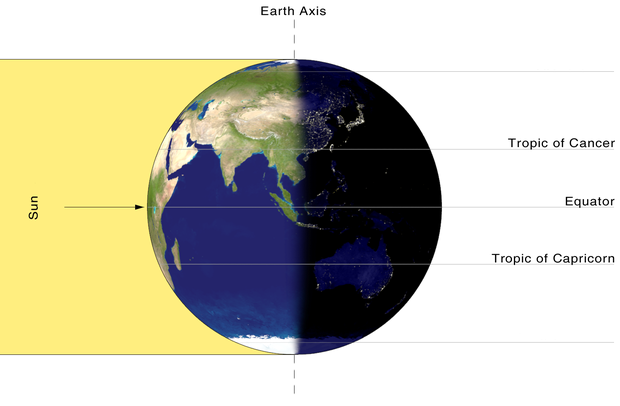 At the equinox, the sun is directly above the equator and the planet is illuminated from pole to pole. Day and night are approximately equal. (Przemyslaw)