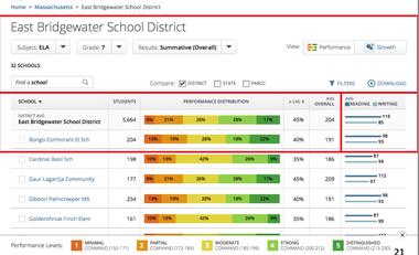 An example of the database school districts can access to compare results on the PARCC exams. (New Jersey Department of Education)