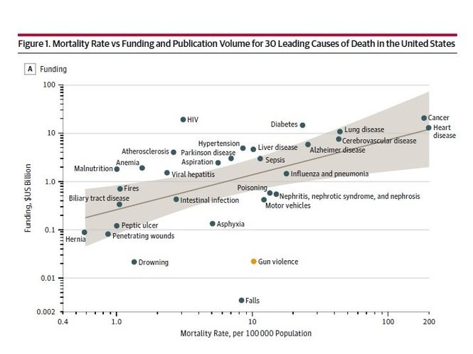 Mortality Rate vs. Funding. (Journal of the American Medical Association)