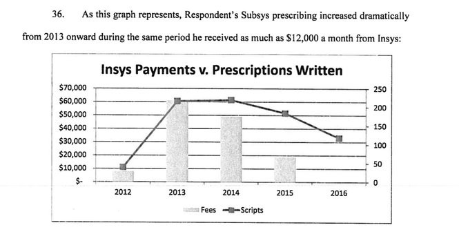 An excerpt of the complaint shows an alleged correlation between payments from the company to the doctor and the number of prescriptions he wrote.