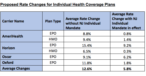 Health insurance rates are going up again, New Jersey  But