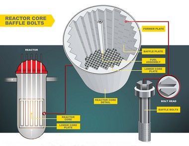 This illustration shows the location of the baffle bolts inside a nuclear reactor's core. (Special to the Times/Entergy and PSEG Nuclear)