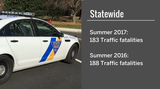 The counties with the most fatal accidents this summer - nj com
