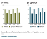 The wage gap between whites workers and minorities and between male and female workers is persistent, according to the Budget Project report.