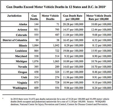 Louisiana was one of 12 states where gun deaths outpaced traffic fatalities in 2010, according to a new study released Wednesday.