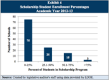 In 2012-13, at least half the student body was publicly funded at 18 private or parochial schools through the voucher program. The legislative auditor said Monday the state needed to spell out its protocol for allowing schools to take on a significant number of voucher students.