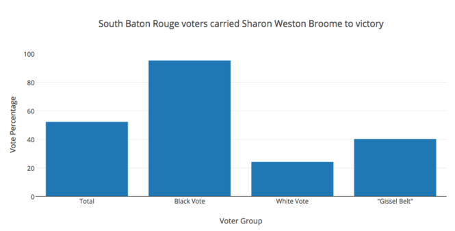 """The key to winning the Baton Rouge mayoral election, said political analysts, was capturing the more moderate south Baton Rouge vote. Sharon Weston Broome gaining 40 percent of the """"Gissel Belt"""" vote and 24 percent of parishwide white vote propelled her to victory."""