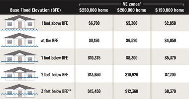 Click here to view graphic about Plaquemines Parish flood insurance rates and BFEs
