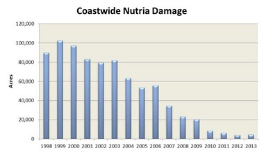 Damage by nutria to wetlands monitored under the federal-state nutria control program has dropped dramatically since 1998.