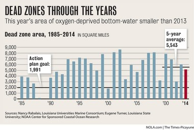 """This chart shows the size of the """"dead zone,"""" with less than 2 parts per million of oxygen, since 1985. A multi-state and federal task force has set a goal of reducing the five-year average size of the dead zone to 5,000 square kilometers, or 1,991 square miles."""