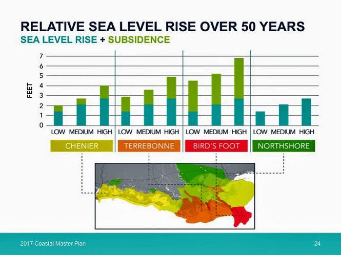 Relative sea level rise, 2017 Coastal Master Plan