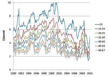 Researchers tracked the price of shrimp by size groups between 1990 and 2010. The size groups are to the right, with the dark blue line at the tip indicating 1 to 15 shrimp per pound, the large shrimp category.