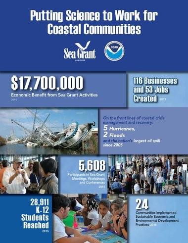A description of the benefits of the Louisiana Sea Grant program.