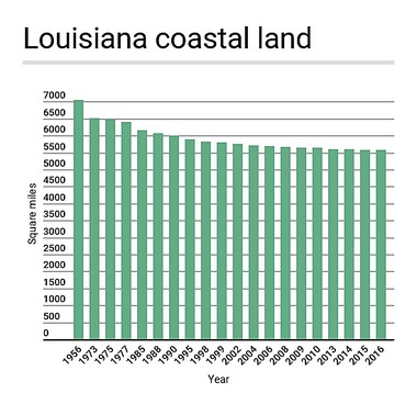Louisiana continues to lose land along its coast, although not as quickly as in years past, the U.S. Geological Survey reported Wednesday, July 12, 2017.