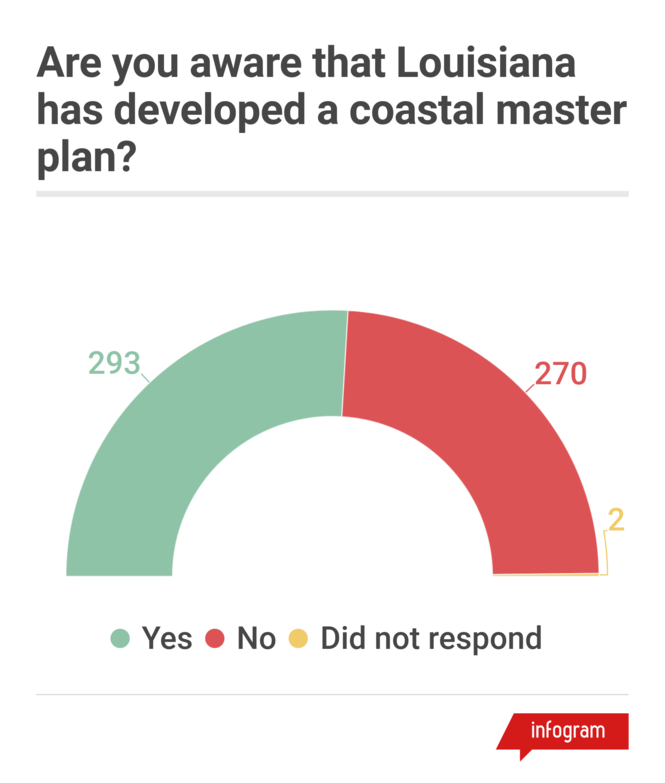 Numbers in the graphic reflect the number of respondences to each answer. About half of respondents were aware of the state's $50 billion plan to restore and protect the coast.
