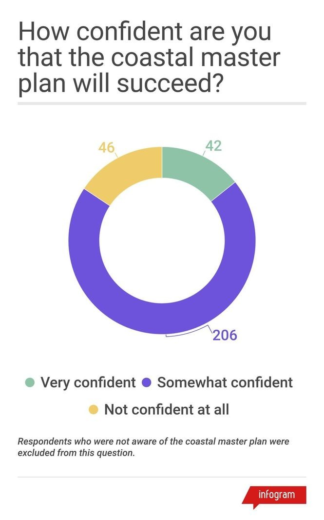 Numbers in the graphic reflect the number of respondences to each answer. About 44 percent of those who were aware of the coastal master plan said they were very confident or somewhat confident that it will succeed.