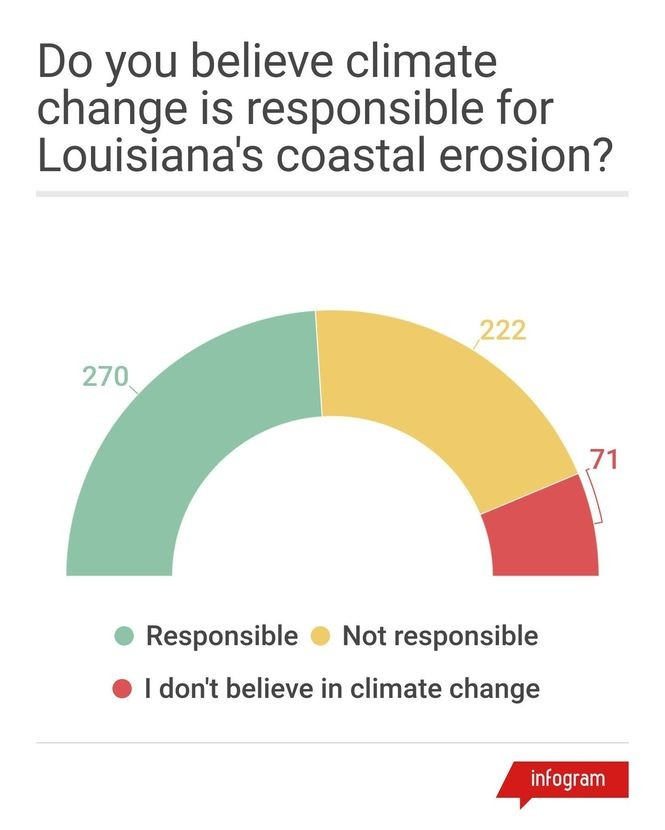 Numbers in the graphic reflect the number of respondences to each answer. About 52 percent of respondents said they didn't believe in climate change or didn't believe it contributed to the state's land loss.