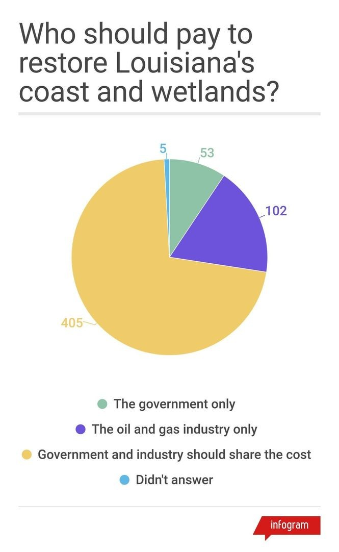 Numbers in the graphic reflect the number of respondences to each answer. About 72 percent of respondents said they thought government and industry should share the cost of restoring the coast.