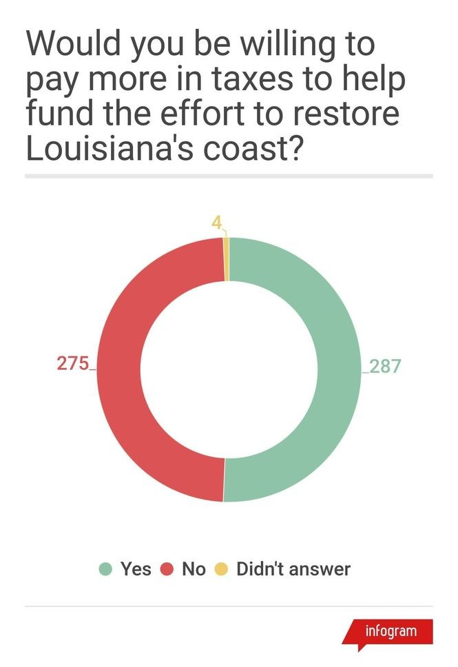 Numbers in the graphic reflect the number of respondences to each answer. About 51 percent of respondents said they would be willing to pay more in taxes to help fund the effort to restore Louisiana's coast.