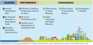 This Army Corps of Engineers graphic shows the various uncertainties that play a part in determining the risk faced behind a levee system.