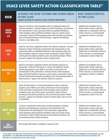 This is the latest version of the Army Corps of Engineers' Levee Safety Action Classification system. New Orleans is in the high risk category.