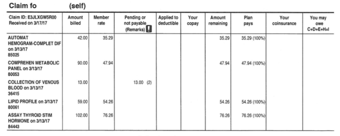 An Aetna explanation of benefits details the specific labs tests performed, along with the procedure code.