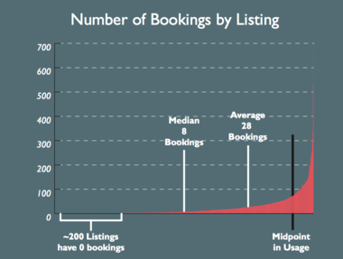 A chart, created by urban planner Jeffrey Goodman, shows the spread of short-term rental bookings on Airbnb. Nearly half of all bookings in New Orleans are traceable to the top six percent of users, according to Goodman's numbers, which an Airbnb representative didn't dispute. Most people probably don't make much money, but a few dozen people are making a mint, according to Goodman.