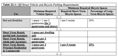 Under the new rules, anyone who rents short term would have to have at least one off-street parking space plus an additional space for every two guest-rooms.