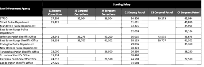 Snapshot of starting salaries for law enforcement agencies in the region. (Study was conducted in late 2015. Some agencies, including NOPD, have make salary changes in 2016.)