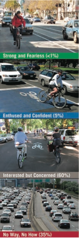 A primer on the types of cyclists living in Jefferson Parish.