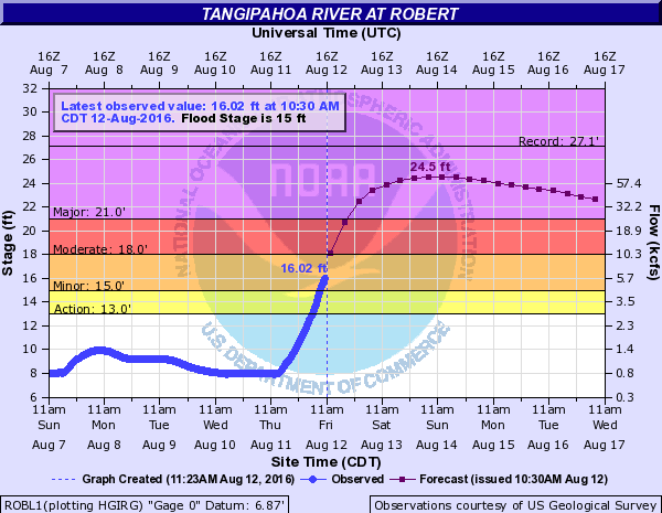 The Tangipahoa River in Robert is expected to crest at 24.5 feet Saturday evening (Aug. 13).