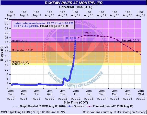 The Tickfaw River has broken its record, reaching 22 feet Friday. The National Weather Service expects it to crest at 25 feet Saturday.