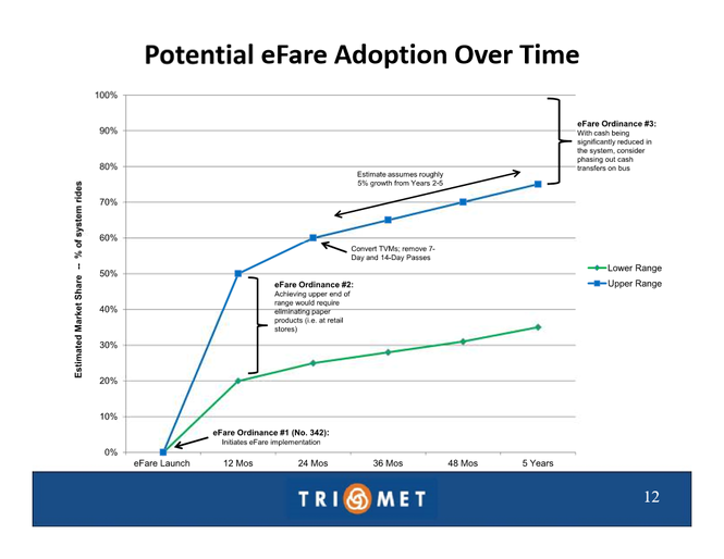 A slide from a presentation to TriMet's board of directors shows a potential timeline for eliminating paper passes and transfers for cash-paying customers.