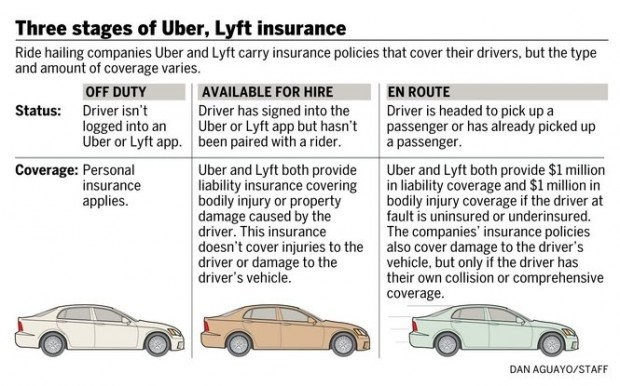 Uber wants Oregon Legislature to allow ride-hailing apps statewide