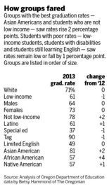 Grad Rate Rise For Special Education >> Oregon Graduation Rate Barely Budges But Most Metro Districts Make