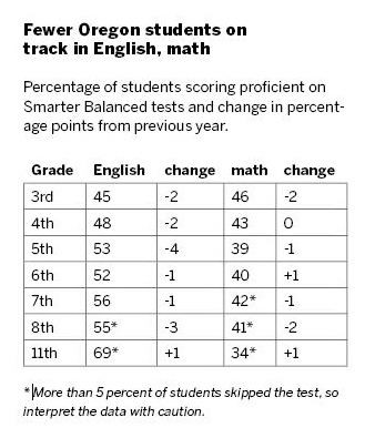 Students Math Scores Drop For Years >> Oregon Test Scores Drop Snow Anti Test Sentiment Draw Blame