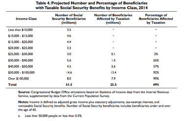 About half of all Social Security benefit recipients pay taxes on them, the Congressional Budget Office says.