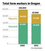 *Data based on Alice Larson's Oregon Migrant and Seasonal Farm Worker Enumeration Profiles