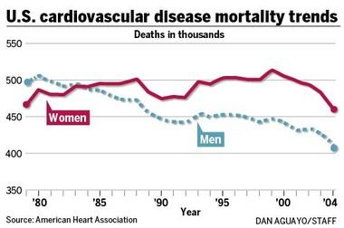 Heart mortality rates for both men and women are dropping.
