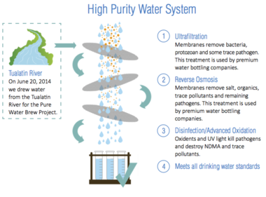 Graphic provided by Mark Jockers, government and public affairs manager for Clean Water Services.