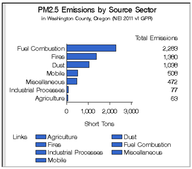 EPA data compiled in 2011 shows the sources of PM2.5 in Washington County.