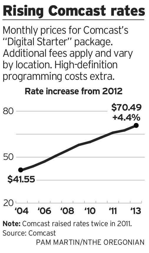 Comcast cable TV rates going up again