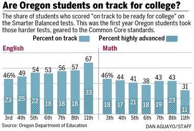 Test Scores Under Common Core Show That >> Oregon Students Shaky On Common Core Skills Test Scores Show