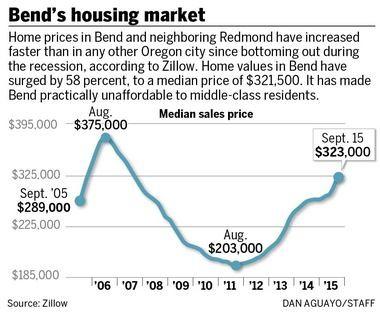 Bend becoming unaffordable as hot-and-cold housing market
