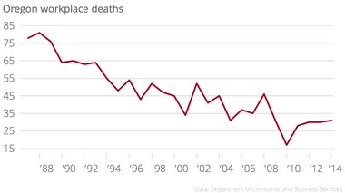 Since the late 1980s, the number of workplace fatalities recorded by the Oregon Department of Consumer and Business Services has fallen by more than half. The numbers reflect only deaths of workers covered by workers' compensation insurance. Excluded are self-employed workers, people working for out-of-state companies, Portland police and fire personnel, and federal employees.