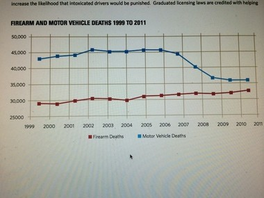 Firearm and motor vehicle deaths , from 1999 to 2011
