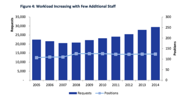 Workload increased for the state's five labs over the last decade, while staffing did not.