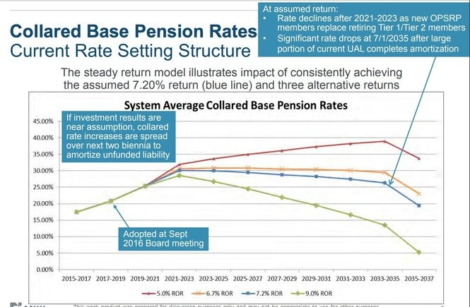 PERS: Big investment returns won't stop steep pension cost